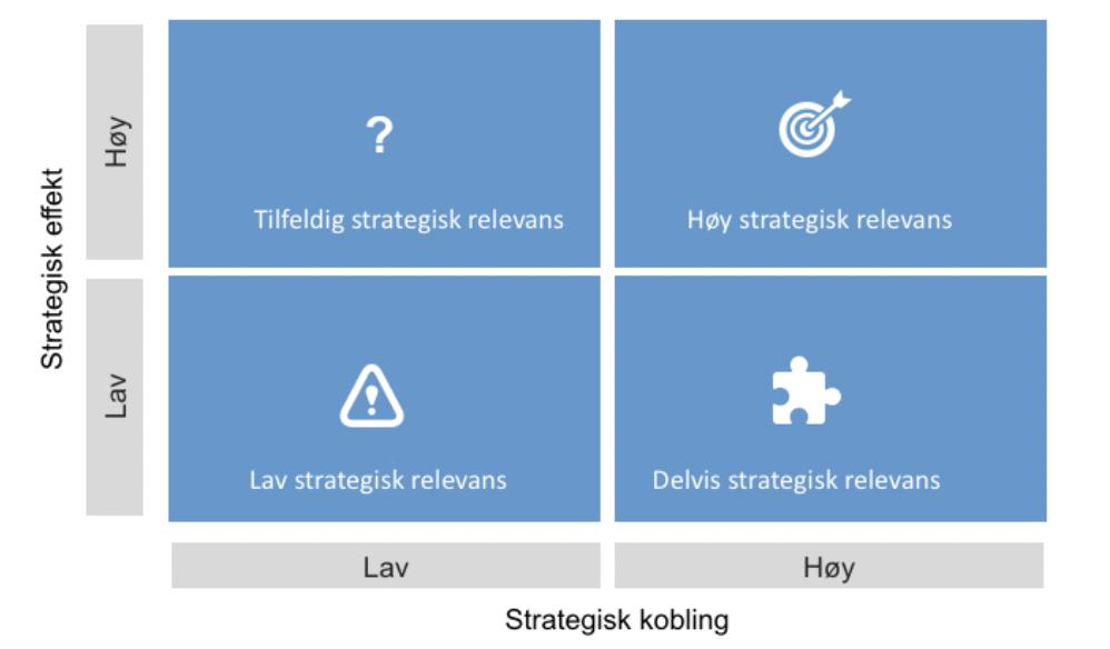 Strategisk effekt, strategisk kobling, Facility Management